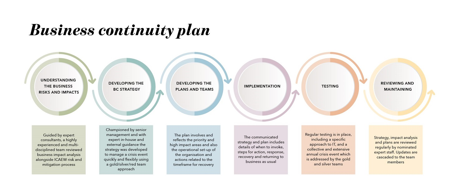 business continuty plan