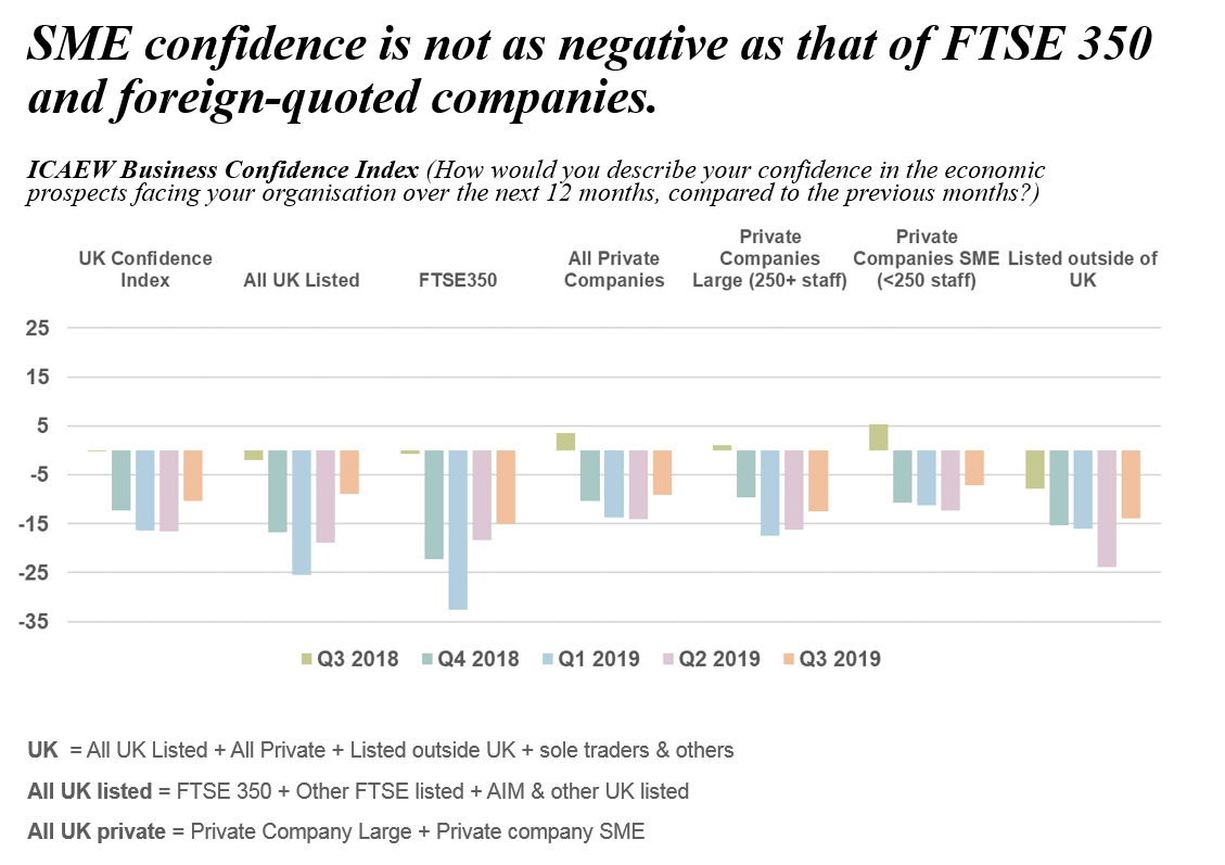 SME confidence is not as negative as that of FTSE 350 and foreign-quoted companies