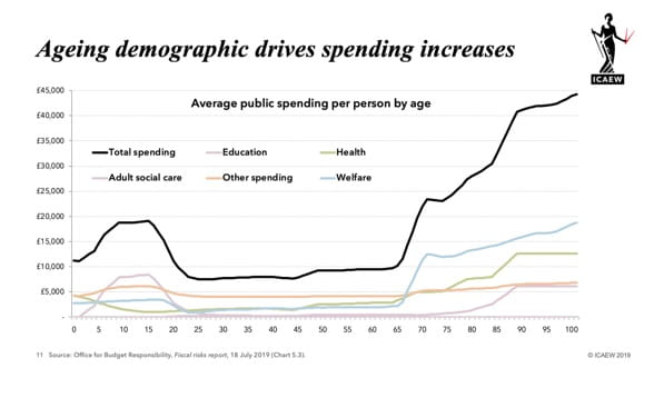 """Demographics"