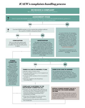 Flowchart to explain how ICAEW handles complaints about accountants