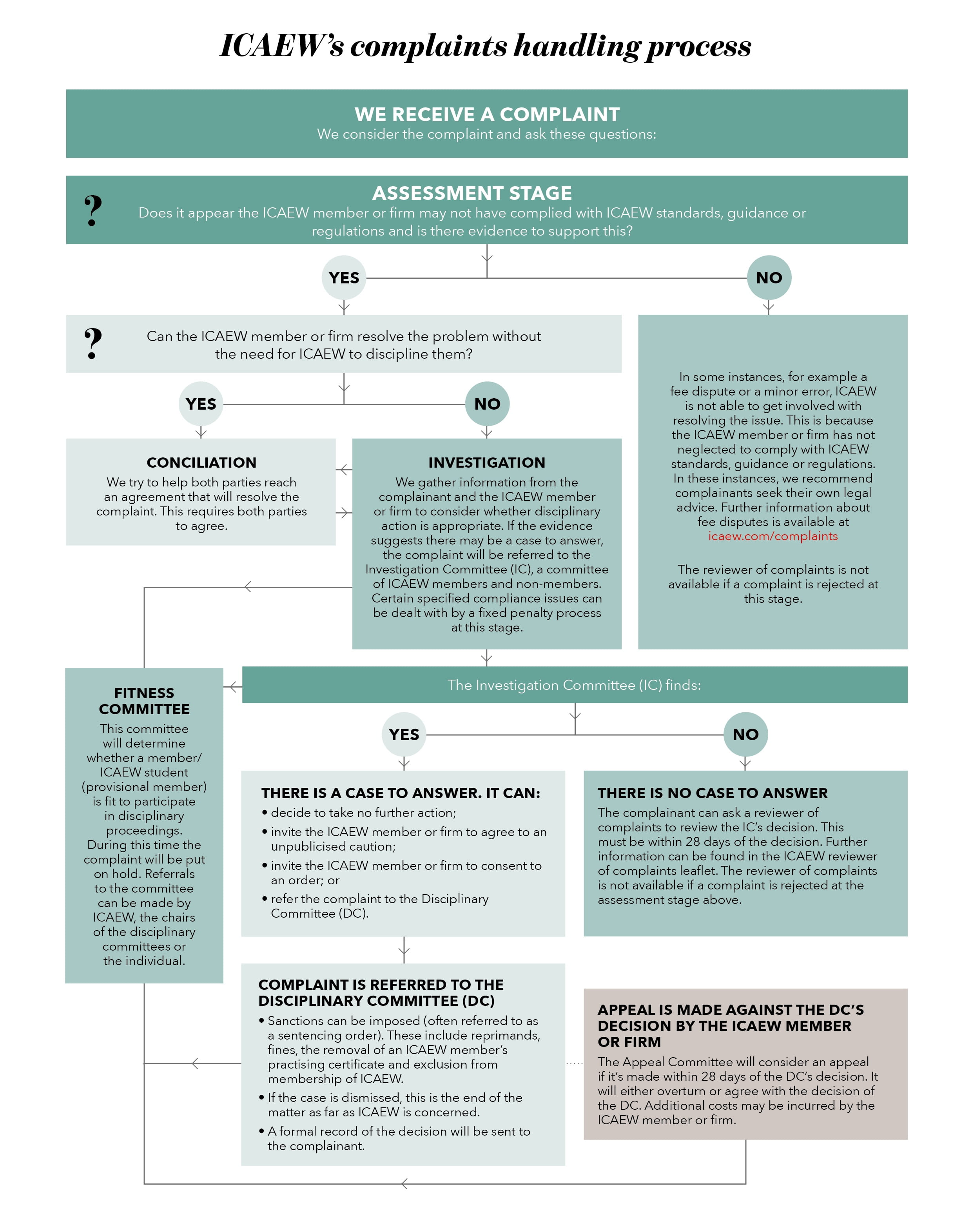 How To Make A Complaint Complaints Process Icaew Flow Diagram Rules View Chart That Sets Out Icaews Handling