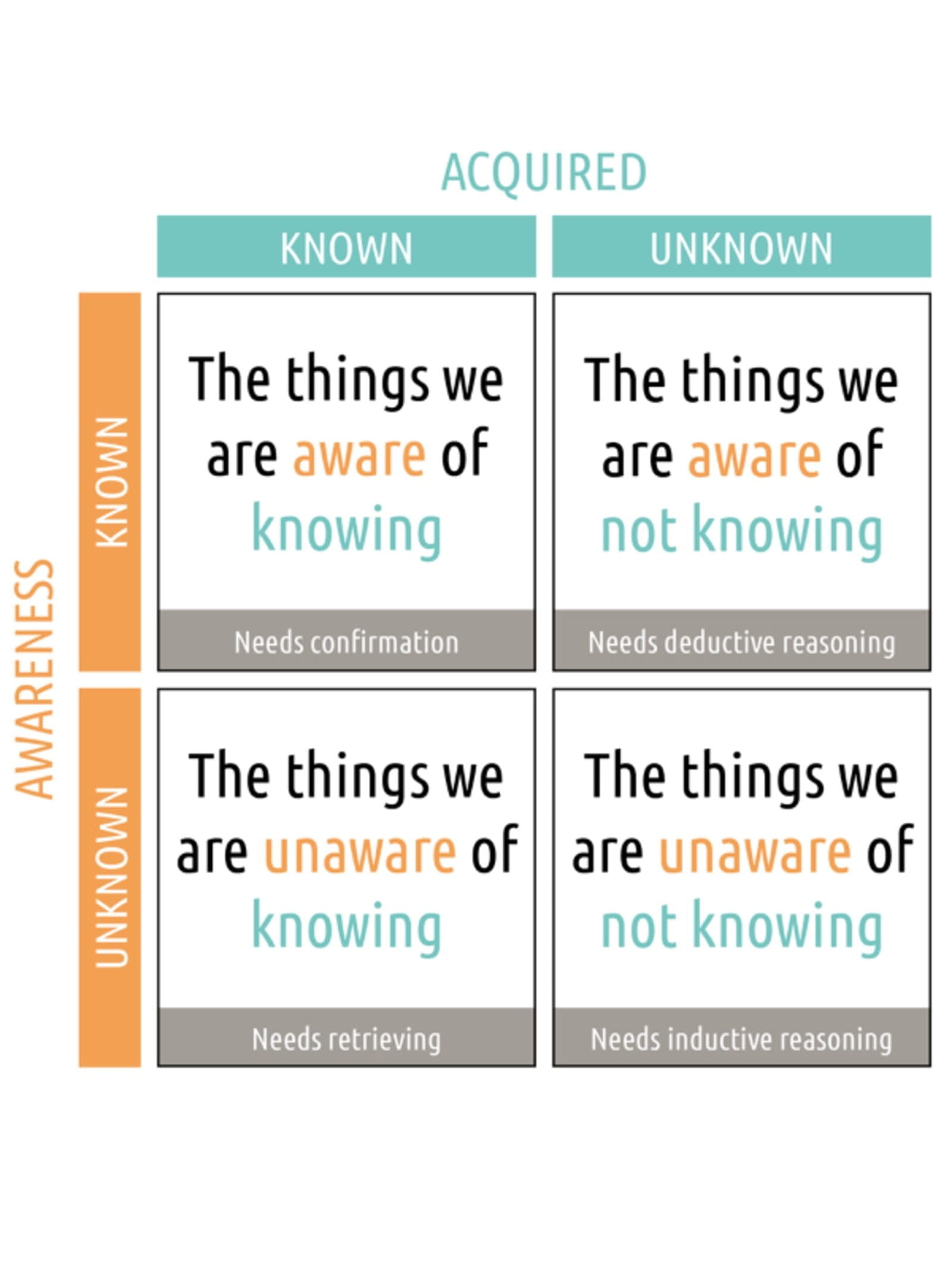 Image showing knowns and unknowns