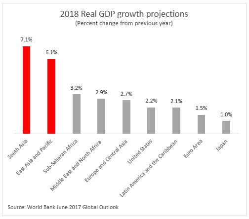 2018 Real GDP growth projections