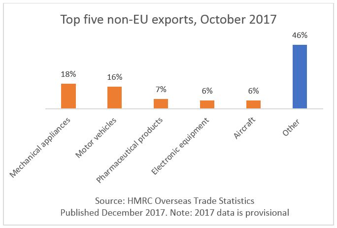 Top 5 non-EU exports, October 2017