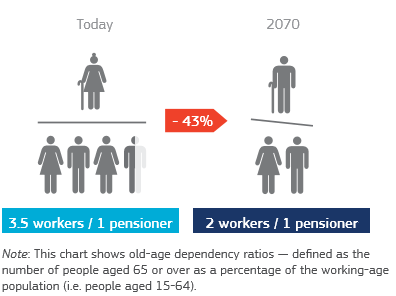 Graphical representation of the fact that the ratio of workers to pensioners will nearly halve.