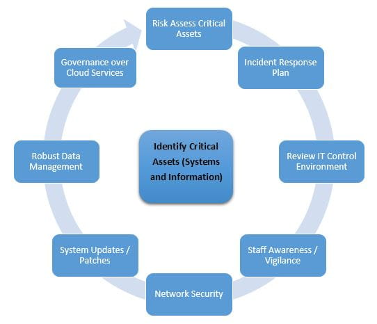 Cyber resilience diagram