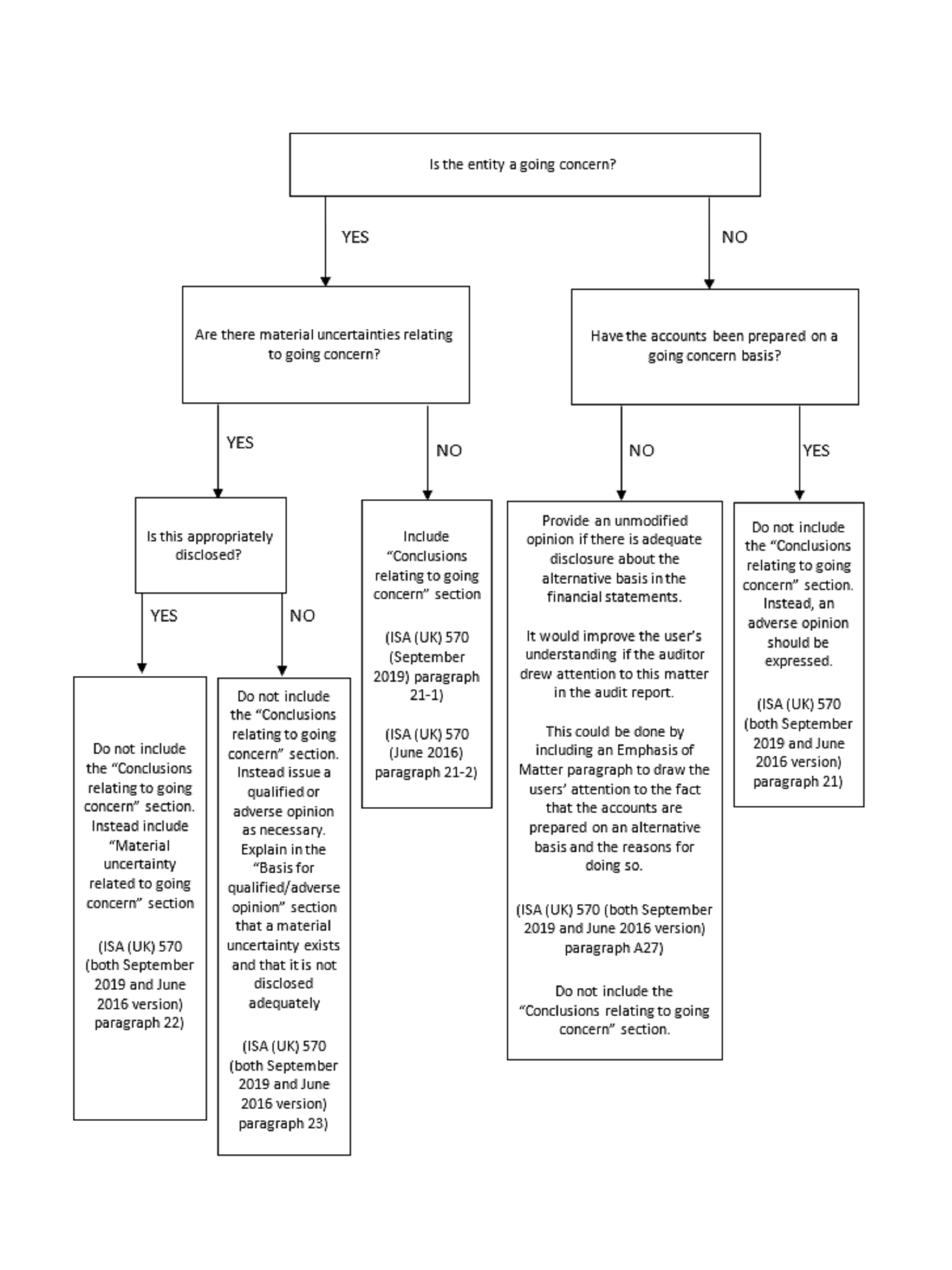 Audit report - going concern flowchart