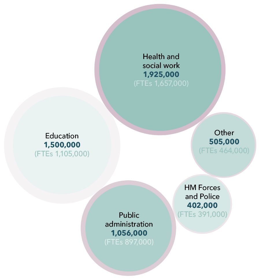 5 circles whose size is proportional to the respective employment rates within Health and social work, Public administration, Education, HM Forces and Police, and Other.