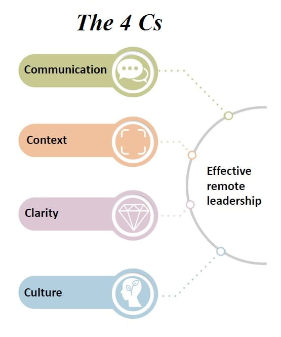 The four skills remote managers should focus on - communication, context, clarity and culture