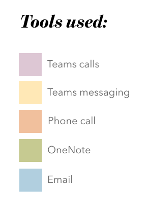 Microsoft Office tools used in example remote communication strategy