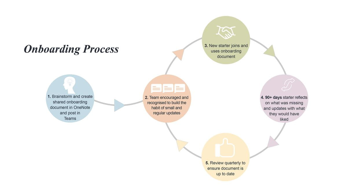 Process for onboarding using cloud-based systems and crowd-sourcing content.