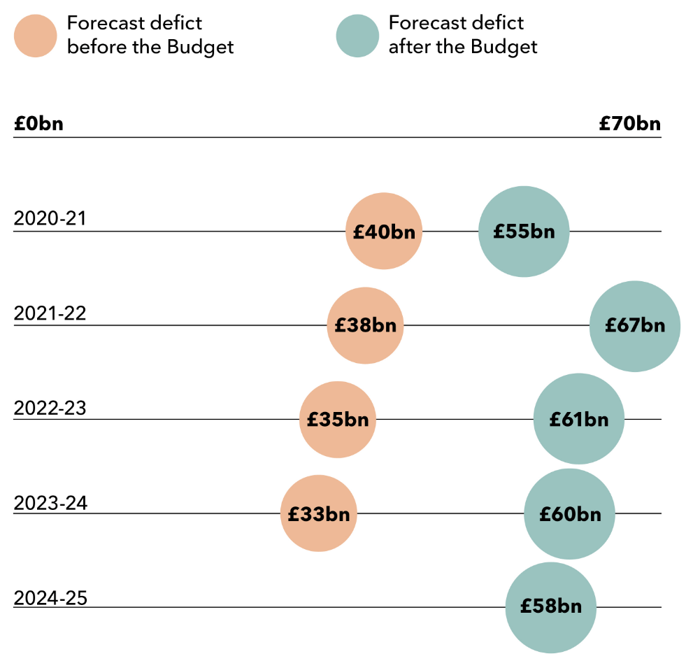 Sliding scales that show the forecast deficit before and after this year's Budget for the years 2020-21, 2021-22, 2022-23, 2023-24 and 2024-25.