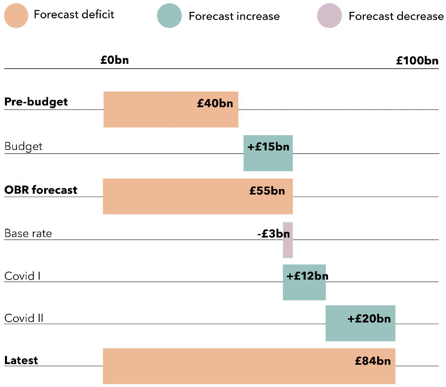 Graph showing forecast deficit, forecast increase and forecast decrease at different points: pre-budget, post-budget, from OBR forecast, after changes to base rate, after first COVID-19 provision announcement, and from second COVID-19 provision announcement.