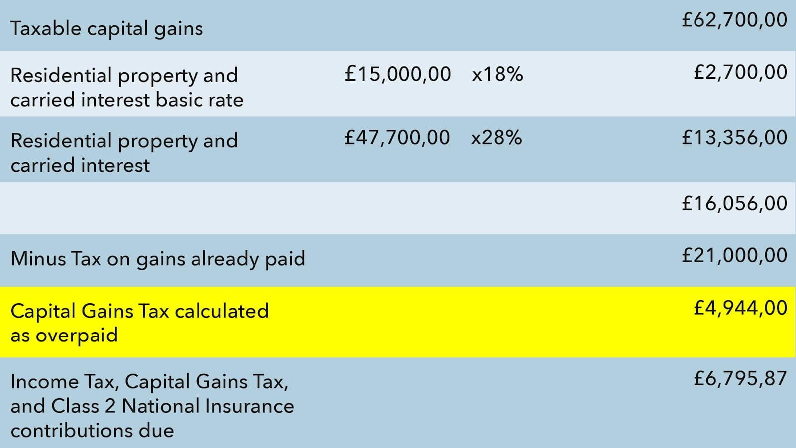tax fac table fina;