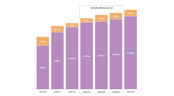A chart showing capital investment budgets from 2019-2020 until 2025-26, as they stand before the upcoming Spending Review.