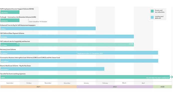 A chart showing the end dates of the Coronavirus relief schemes.