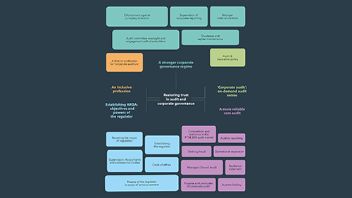 Mind map illustrating the 5 key areas of the BEIS White Paper