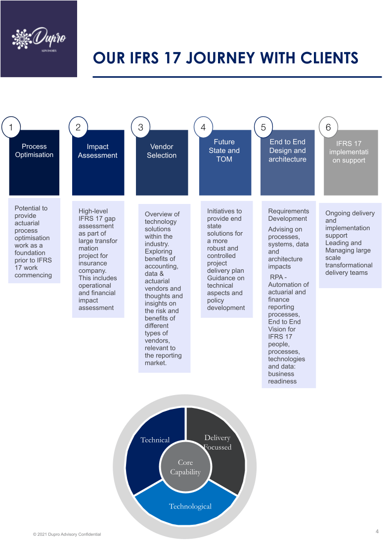 the IFRS journey