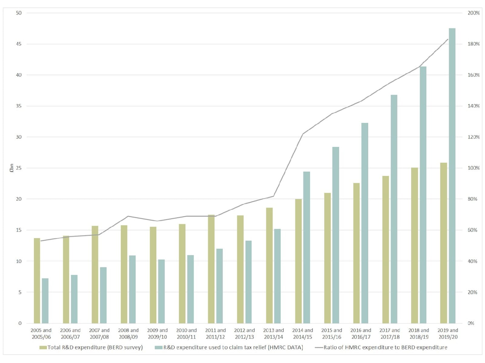 A comparison of R&D expenditure figures as collated by BERD vs those from HMRC's R&D tax relief claims.