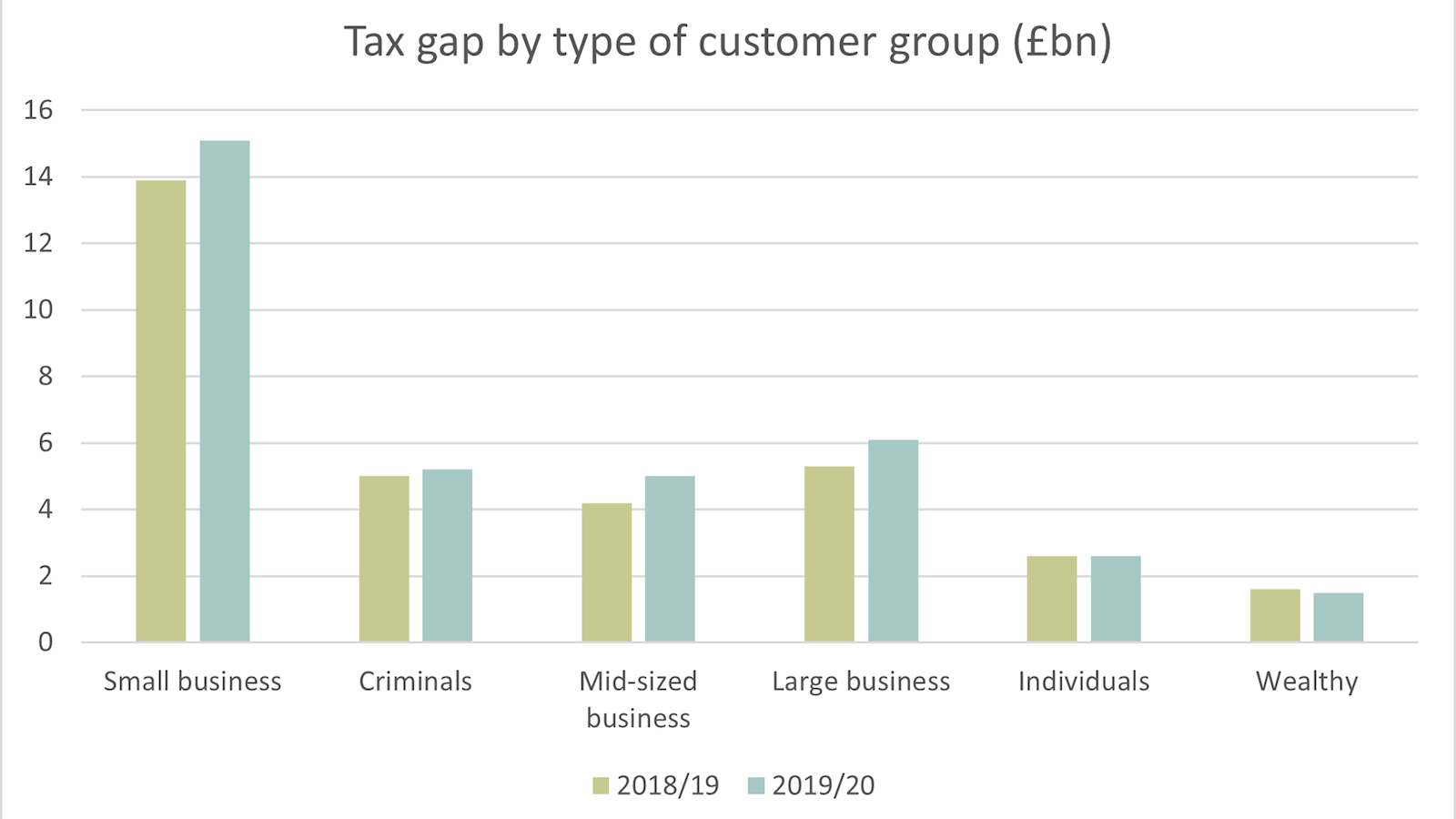 Table showing the tax gap for 2019/20 by type of customer group according to HMRC data.