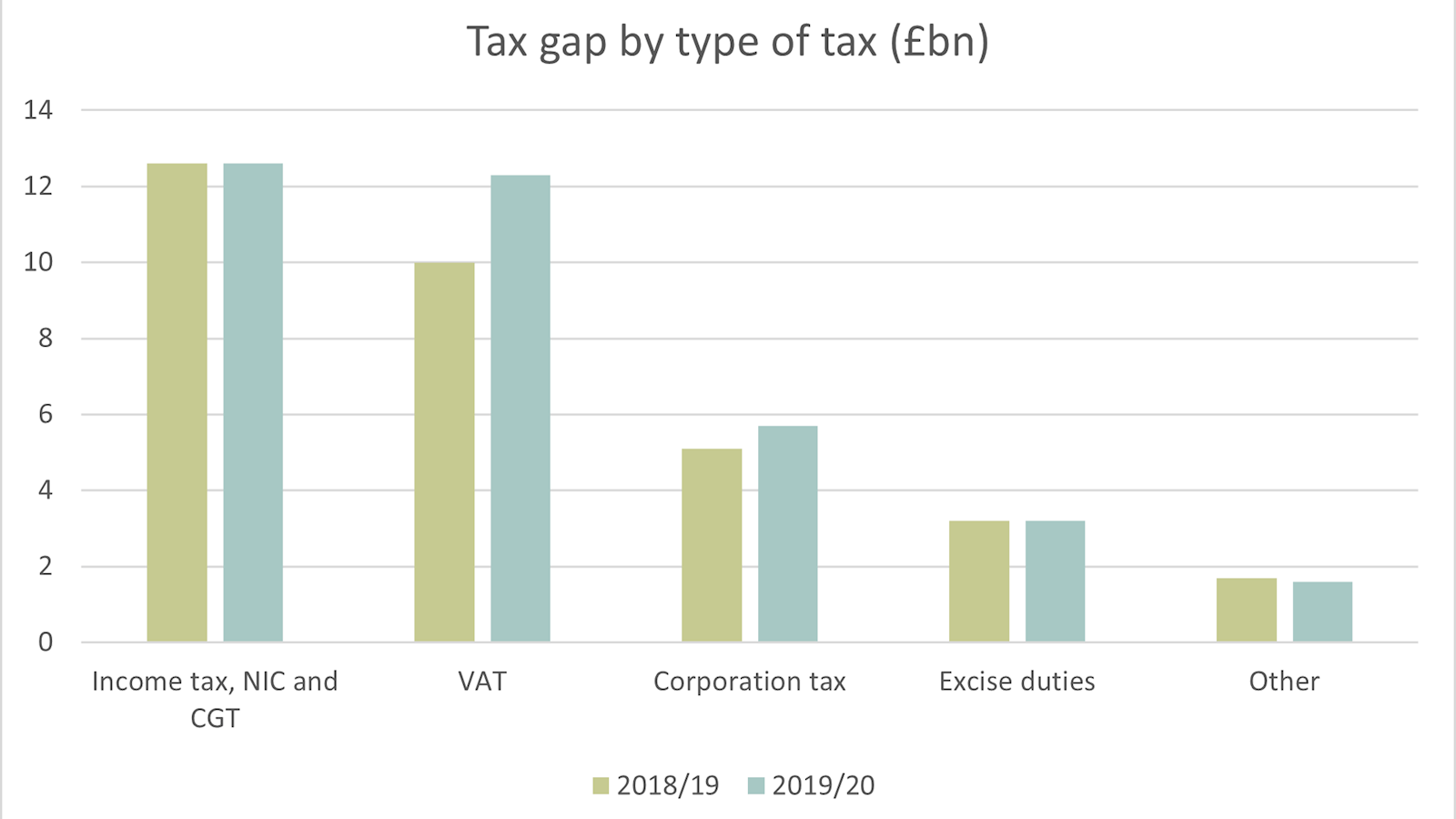 Table showing the tax gap for 2019/20 by type of tax according to HMRC data.