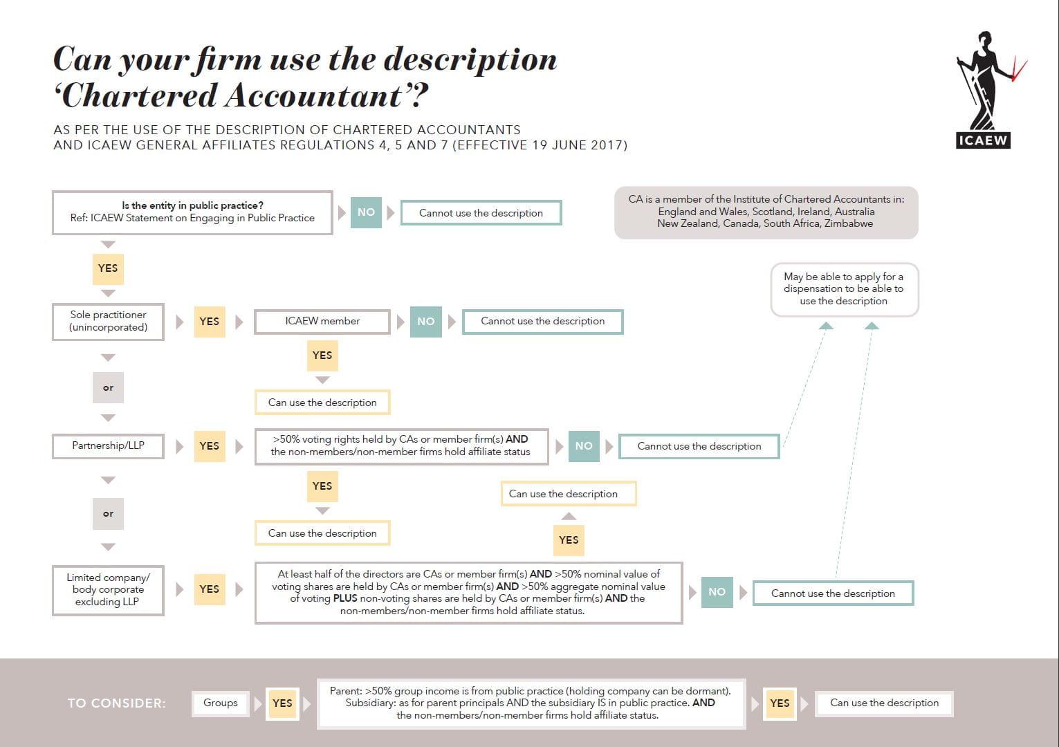 use of the  u2018chartered accountants u2019 description