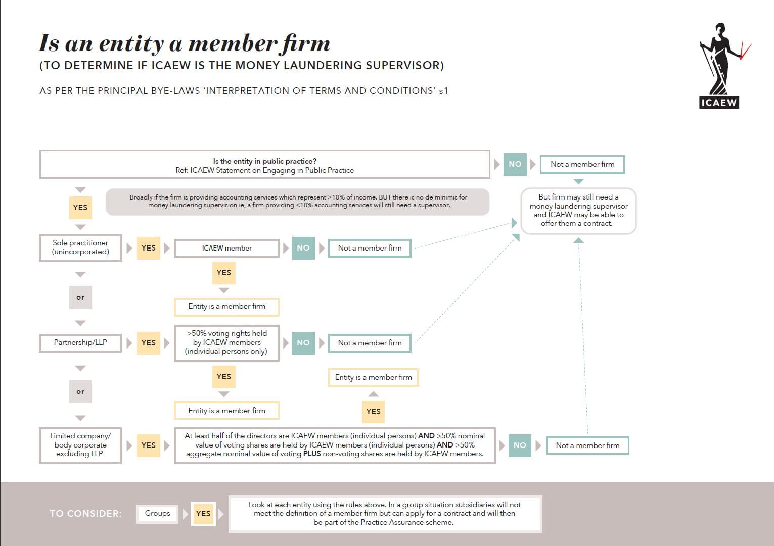 Is your entity a member firm? | Practice management | ICAEW