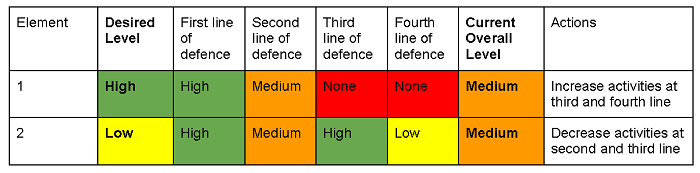 Assurance mapping 4 lines of deffence