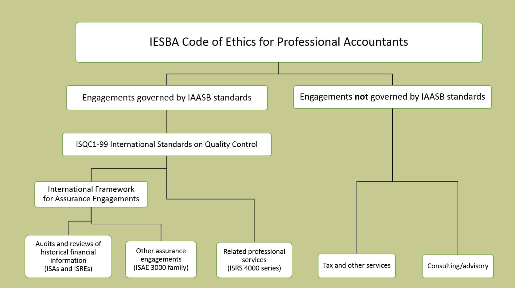 A graphic illustrating where the International Framework for Assurance Engagements sits within the various IAASB and related Codes and Standards.