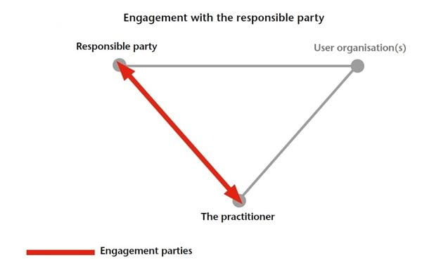 Diagram of the three-party relationship, demonstrating engagement with the responsible party
