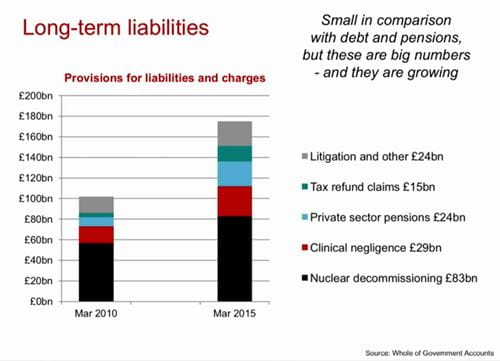 UK long-term liabilities between March 2010 and March 2015 infographic from ICAEW's analysis of the UK's Whole of Government Accounts within the IFS Green Budget 2017