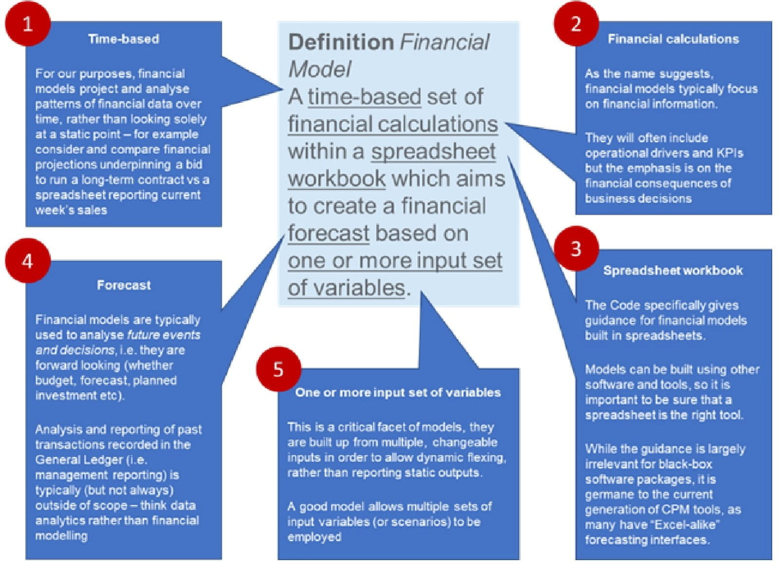 Determining what constitutes a financial model