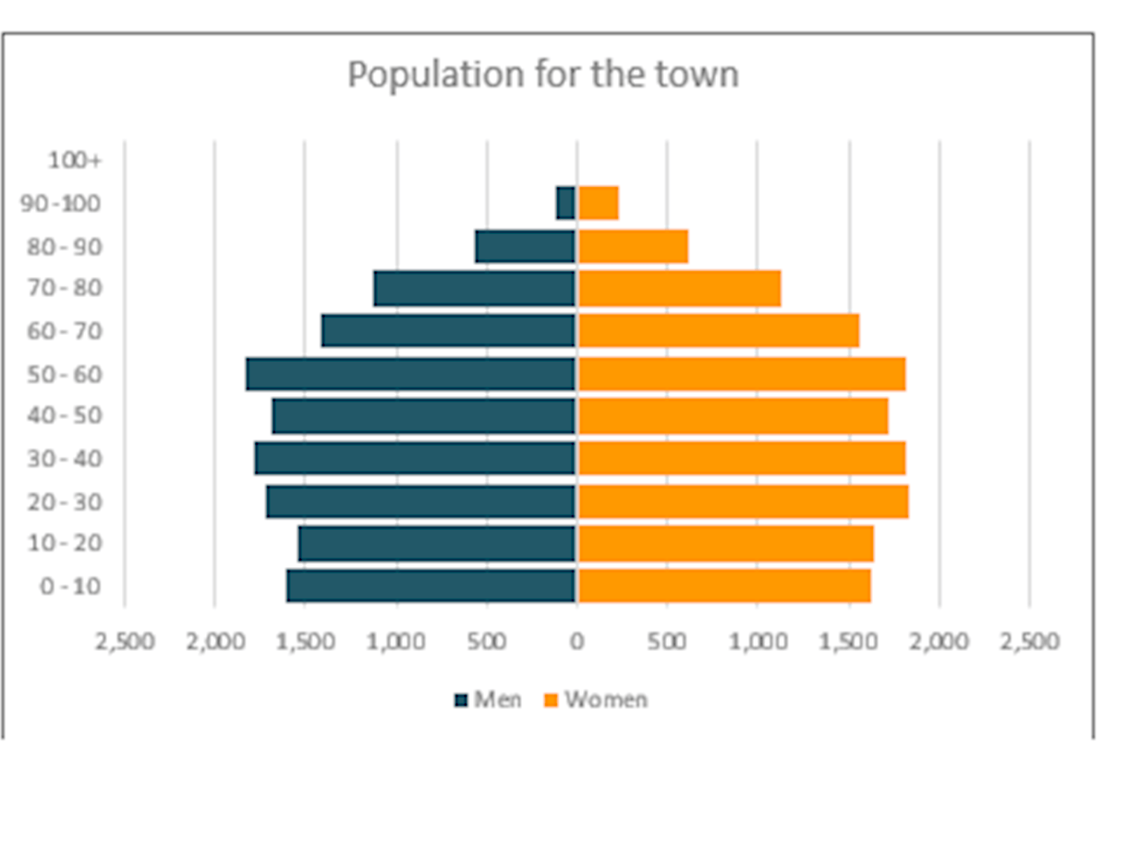 Image of stacked bar chart