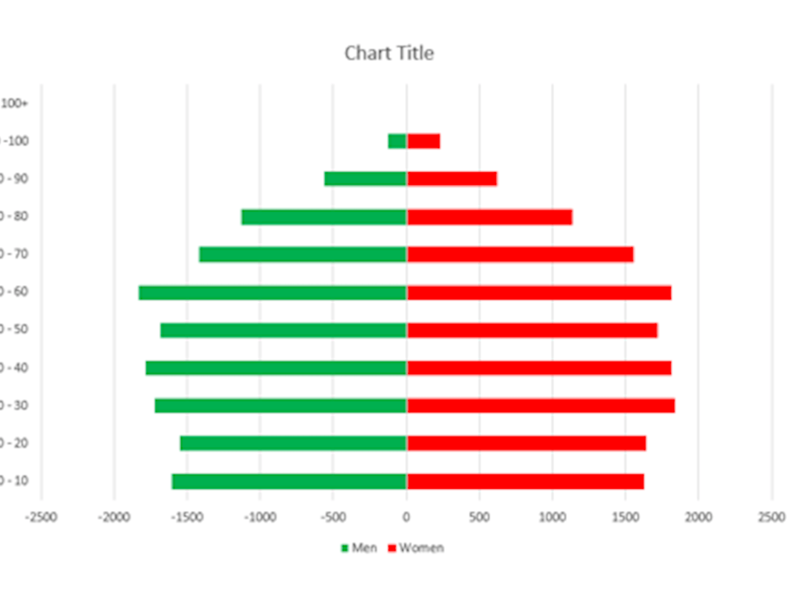 image of an excel chart