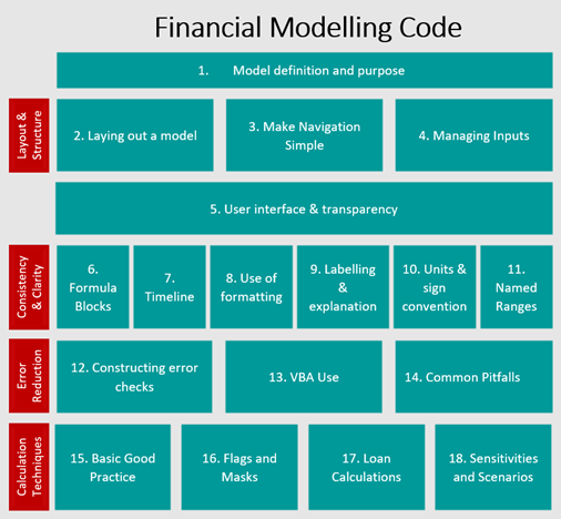 A table showing the different components of the Financial Modelling Code