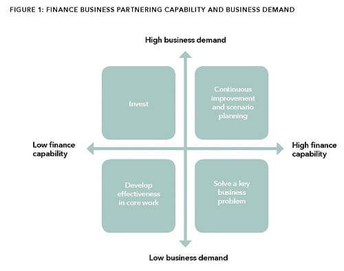 finance business partnering guide icaew