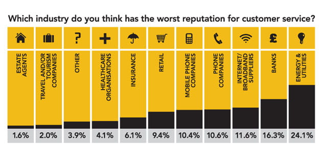 Which profession has the worst reputation for customer service?