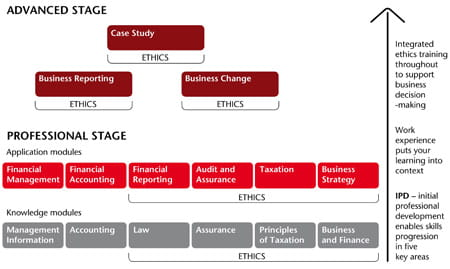 Professional Stage and Advanced Stage exam structure and subjects