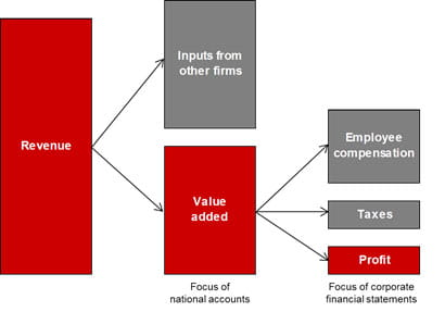 Revenue less cost of sales diagram