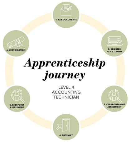 ICAEW CFAB Level 4 Accounting Technician apprenticeship journey