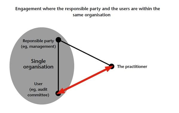 Diagram of the three-party relationship, demonstrating engagement when the responsible party and the users are in the same organisation.
