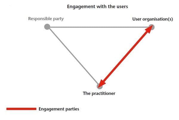 Diagram of the three-party relationship, demonstrating engagement with the users