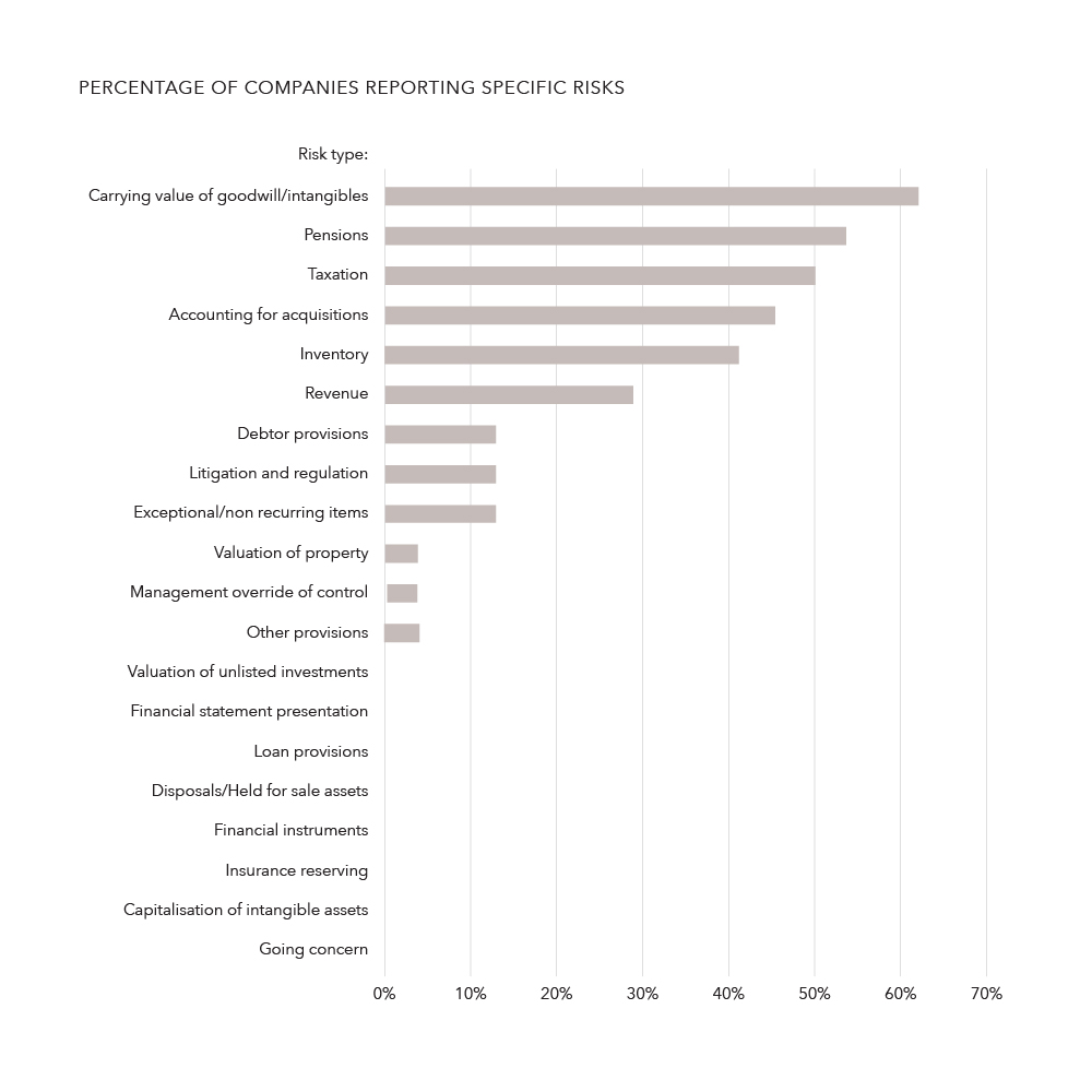 Percentage of companies reporting specific risks