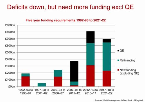 Five year funding requirements for UK from 1992 to 2021 infographic from ICAEW's analysis of the UK's debt funding strategy within the IFS Green Budget 2017