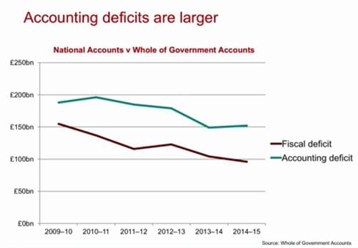 UK accounting and fiscal deficits 2009-10 to 2014-15 from ICAEW's analysis of the UK's Whole of Government Accounts within the IFS Green Budget 2017