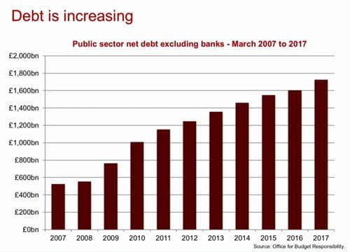 Level of UK public debt from 2007 to 2017 infographic from ICAEW's analysis of the UK's debt funding strategy within the IFS Green Budget 2017